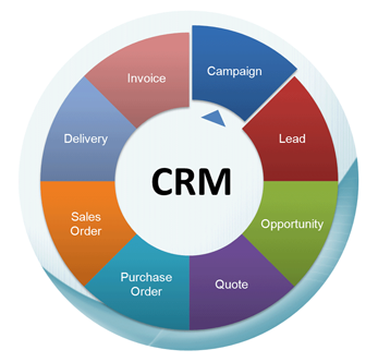 deploying the customer relationship management crm Microsoft dynamics crm is one of the fastest growing and most popular crm systems in recent years the application is customer-oriented and covers all sales and marketing activities from identifying sale opportunities, through trade negotiations and exchanges of offers to customer support.